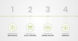 4 étapes pour structurer une séquence d'apprentissage – David Vellut
