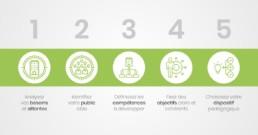 5 étapes pour concevoir un plan de formation – David Vellut