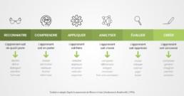 Définir des objectifs pédagogiques avec la taxonomie de Bloom – David Vellut