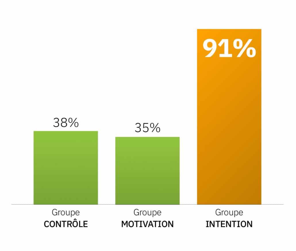 Comment atteindre ses objectifs et mettre en place de nouvelles habitudes | David Vellut