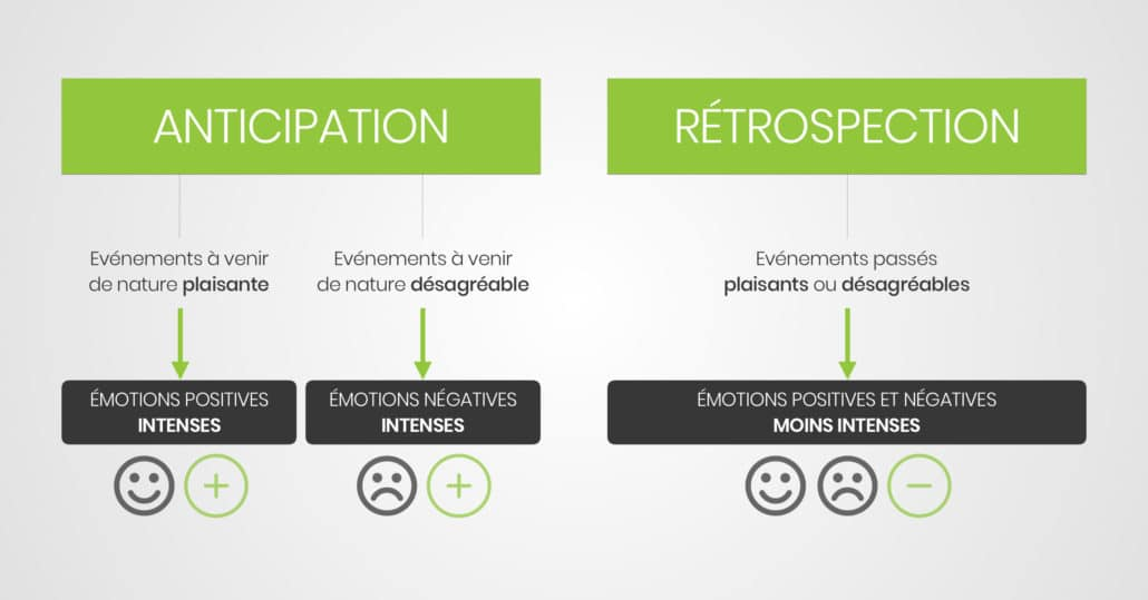 Comment utiliser ses émotions pour être plus heureux : l'anticipation positive | David Vellut
