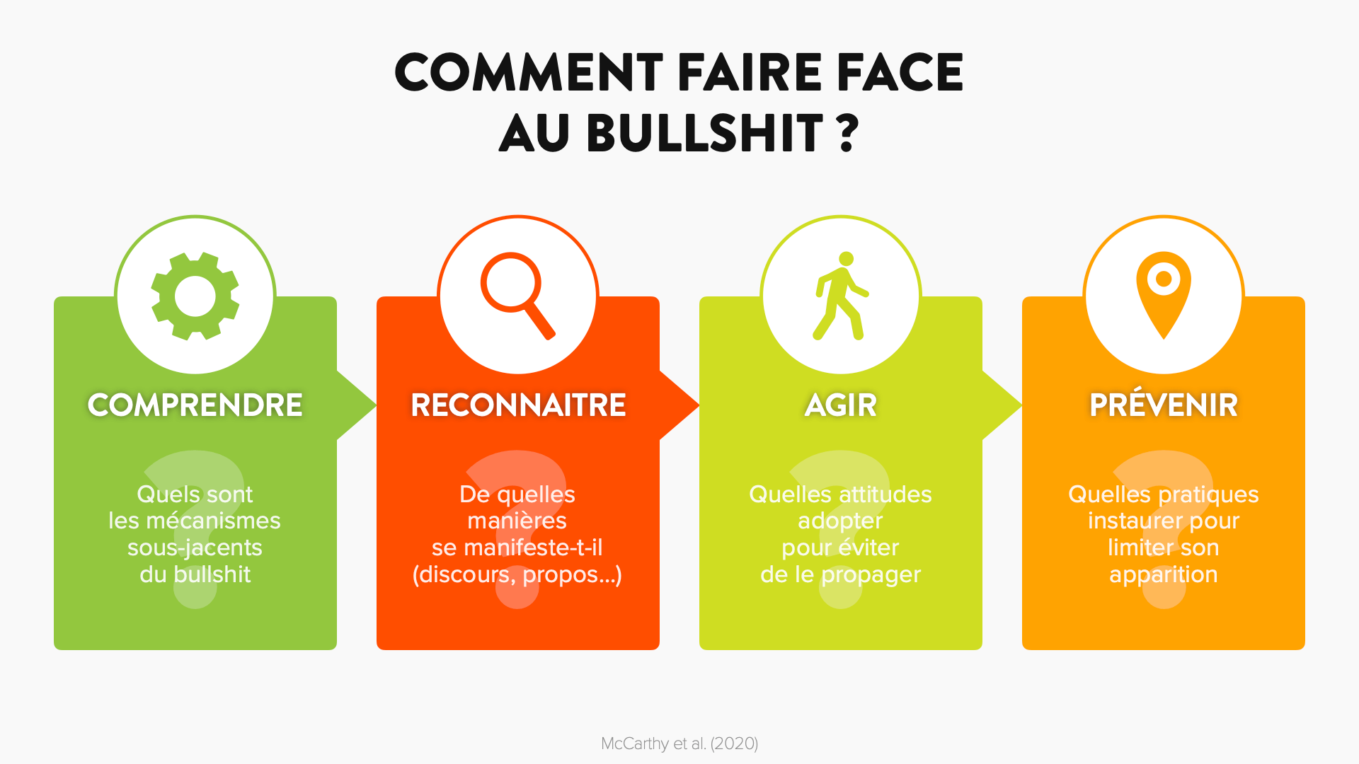 Comment faire face au bullshit | David Vellut